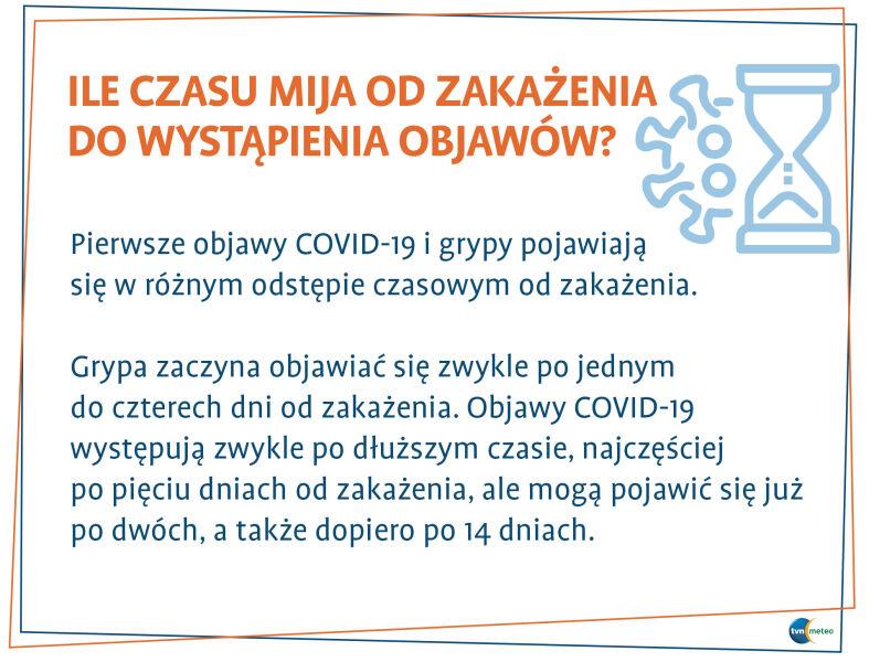 Ile czasu mija od zakażenia do wystąpienia objawów? (tvnmeteo.pl za CDC)